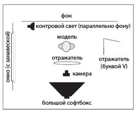 Схемы освещения для детской фотосъемки